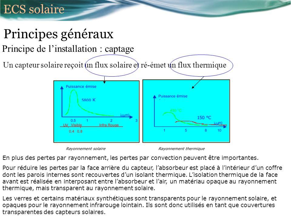 Principes généraux Principe de linstallation : captage Un capteur solaire reçoit un flux solaire et ré-émet un flux thermique En plus des pertes par rayonnement, les pertes par convection peuvent être importantes.