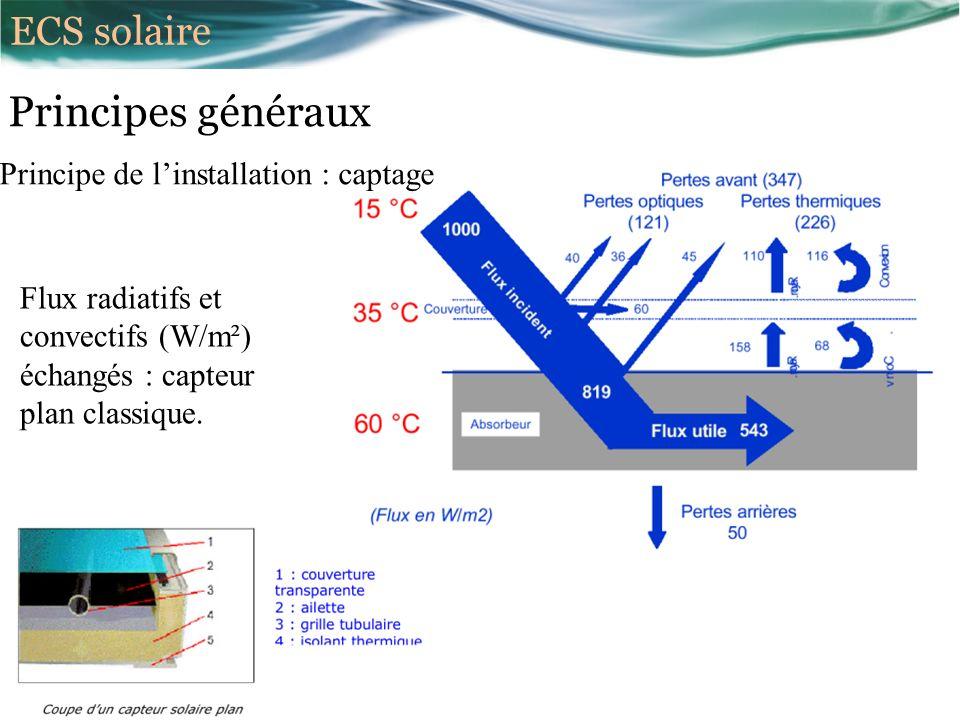 Principes généraux Principe de linstallation : captage Flux radiatifs et convectifs (W/m²) échangés : capteur plan classique.