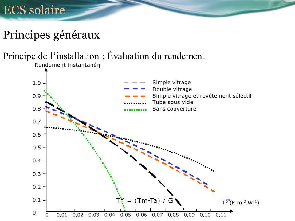Principes généraux Principe de linstallation : Évaluation du rendement T* = (Tm-Ta) / G ECS solaire