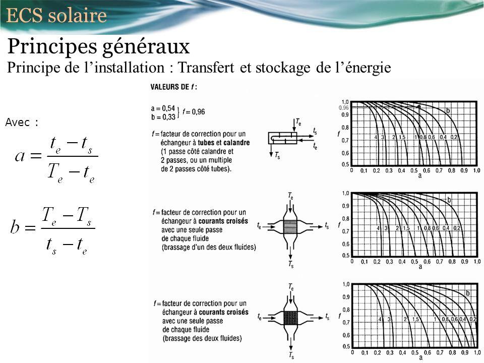 Principes généraux Principe de linstallation : Transfert et stockage de lénergie Avec : ECS solaire