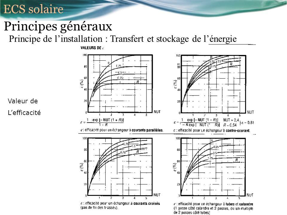 Principes généraux Principe de linstallation : Transfert et stockage de lénergie Valeur de Lefficacité ECS solaire