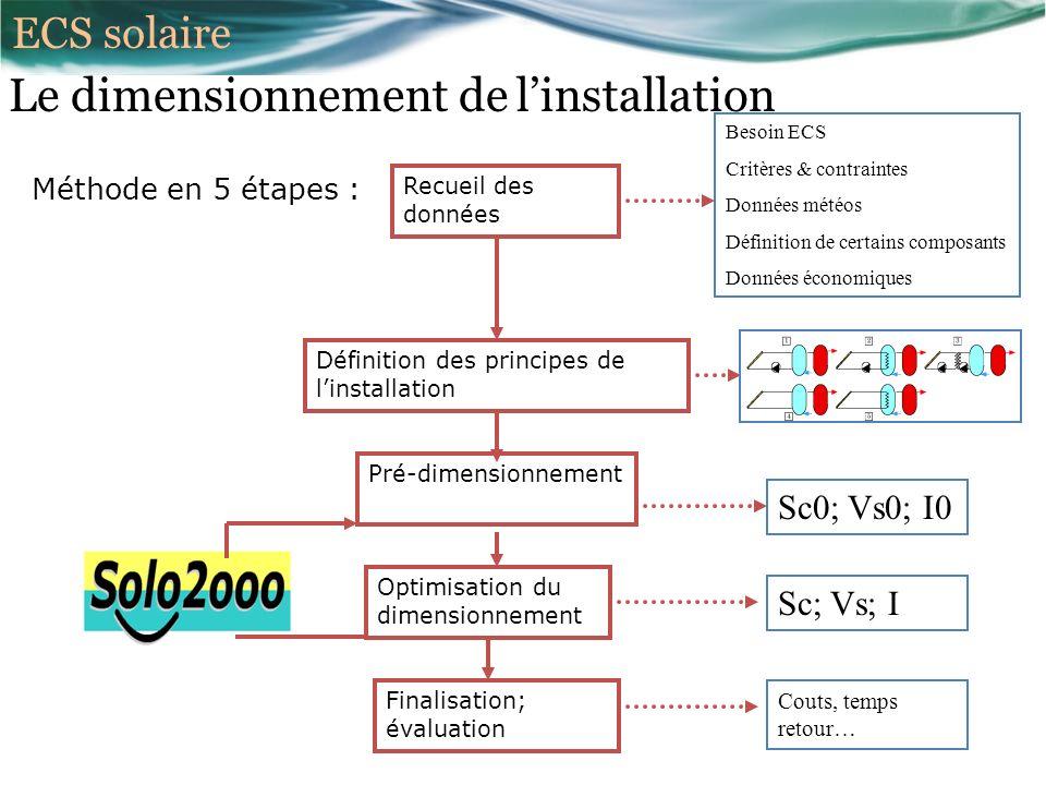 Le dimensionnement de linstallation Méthode en 5 étapes : Recueil des données Définition des principes de linstallation Pré-dimensionnement Optimisation du dimensionnement Finalisation; évaluation Besoin ECS Critères & contraintes Données météos Définition de certains composants Données économiques Sc0; Vs0; I0 Sc; Vs; I Couts, temps retour… ECS solaire