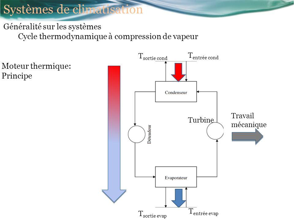 Moteur thermique: Principe T entrée cond T sortie cond T entrée evap T sortie evap Turbine Travail mécanique Systèmes de climatisation Généralité sur les systèmes Cycle thermodynamique à compression de vapeur
