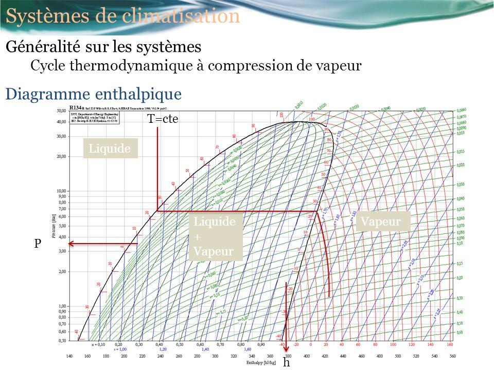 Liquide VapeurLiquide + Vapeur T=cte P h Diagramme enthalpique Généralité sur les systèmes Cycle thermodynamique à compression de vapeur Systèmes de climatisation