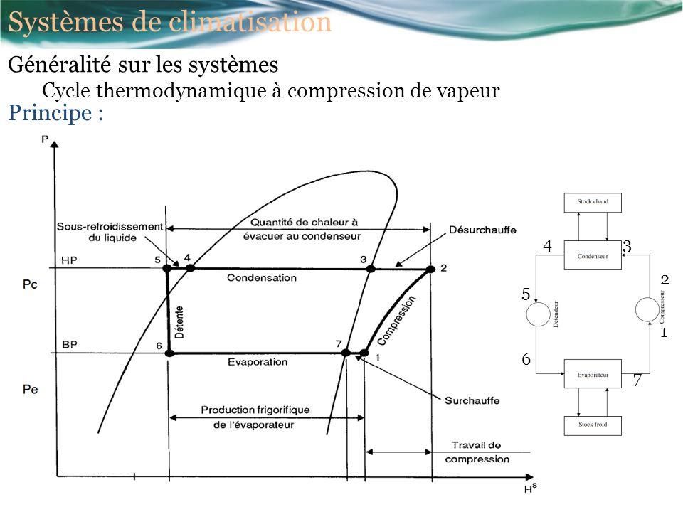 1 2 3 4 5 6 7 Principe : Généralité sur les systèmes Cycle thermodynamique à compression de vapeur Systèmes de climatisation