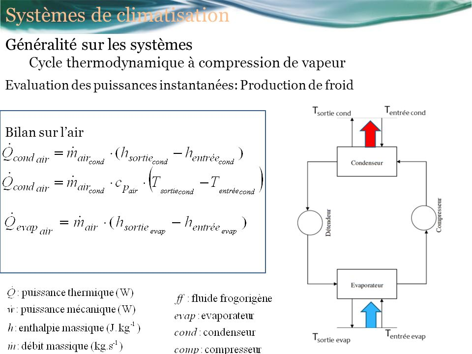 Evaluation des puissances instantanées: Production de froid Bilan sur lair Généralité sur les systèmes Cycle thermodynamique à compression de vapeur Systèmes de climatisation