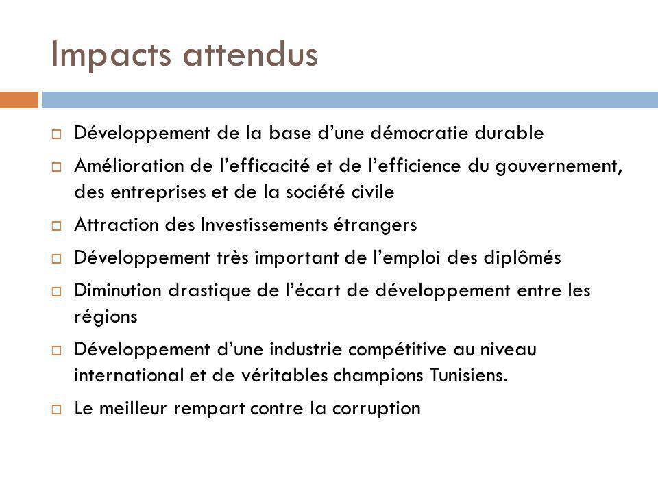 Impacts attendus Développement de la base dune démocratie durable Amélioration de lefficacité et de lefficience du gouvernement, des entreprises et de la société civile Attraction des Investissements étrangers Développement très important de lemploi des diplômés Diminution drastique de lécart de développement entre les régions Développement dune industrie compétitive au niveau international et de véritables champions Tunisiens.