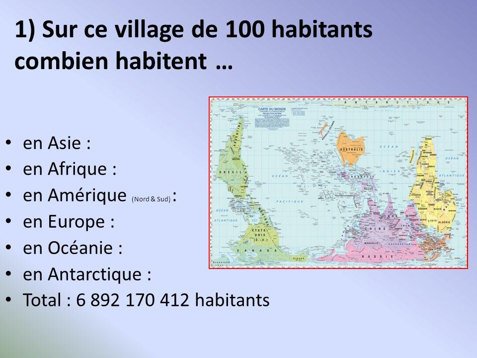 1) Sur ce village de 100 habitants ContinentPour 100 haNombre réel Asie60 habitants3 milliards 966 millions Afrique15 habitants917 millions Amérique Nord et Sud13 habitants900 millions Europe11 habitants733 millions Océanie1 habitant33,6 millions Antarctique0%1500 Total6 895 170 412
