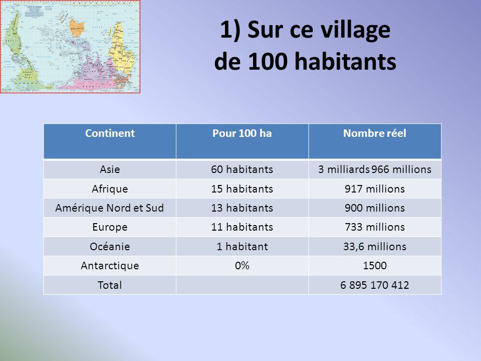 2) Sur ce village de 100 habitants Combien y a-t-il - dhommes - de femmes ?