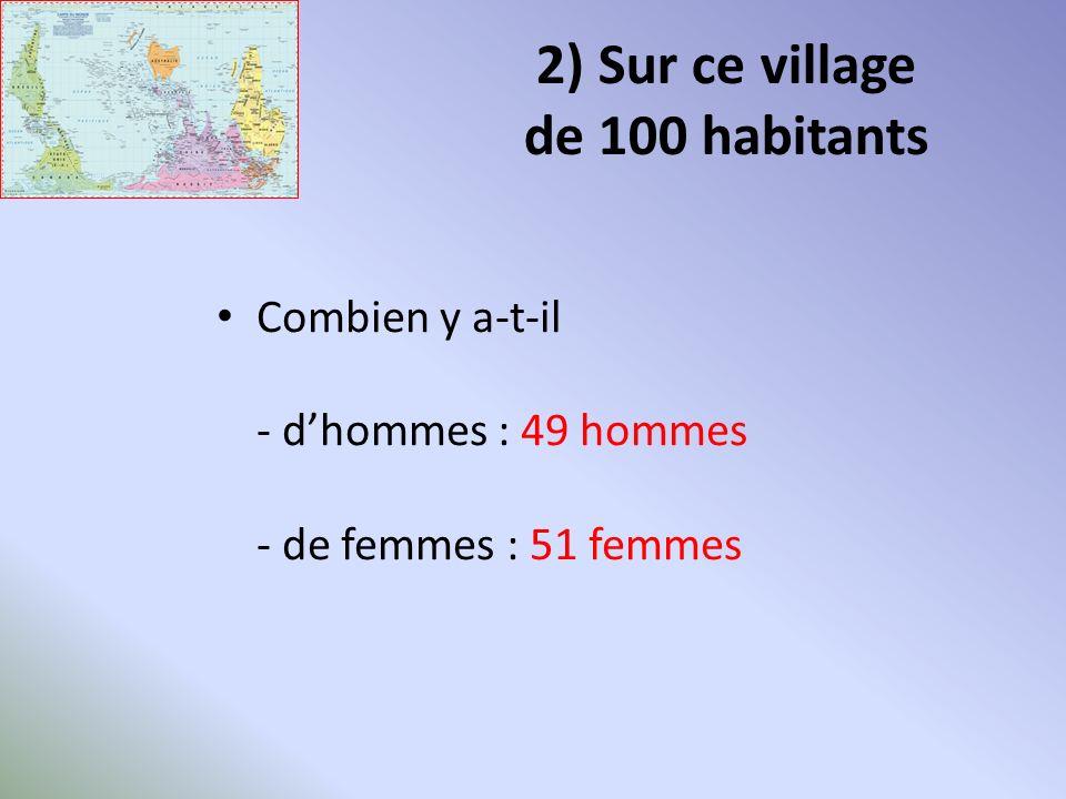2) Sur ce village de 100 habitants Combien y a-t-il - dhommes : 49 hommes - de femmes : 51 femmes