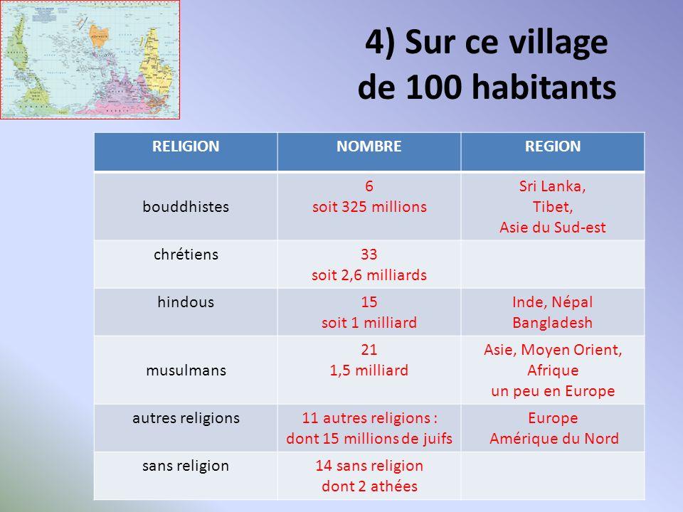 10) Sur ce village de 100 habitants Combien habitent au sein même du village et combien dans ses environs ?