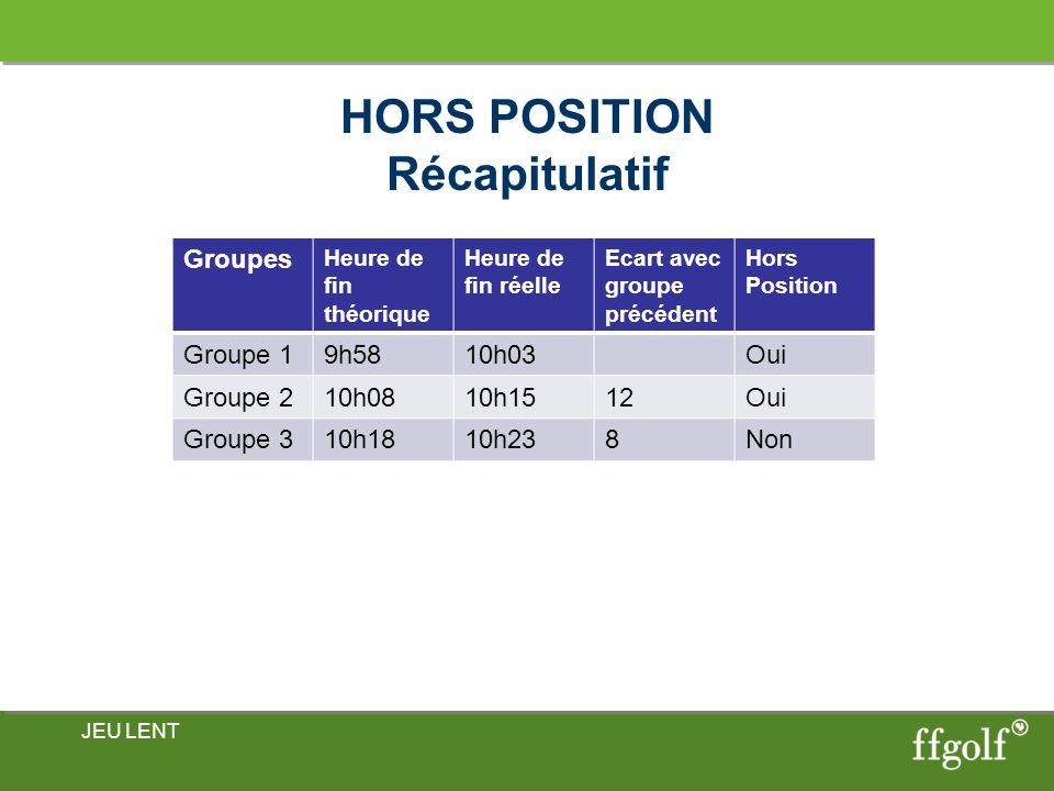 HORS POSITION Récapitulatif JEU LENT Groupes Heure de fin théorique Heure de fin réelle Ecart avec groupe précédent Hors Position Groupe 19h5810h03Oui