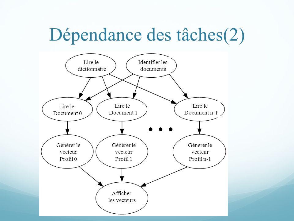 Dépendance des tâches(2) Lire le dictionnaire Identifier les documents Lire le Document 1 Lire le Document n-1 Lire le Document 0 Générer le vecteur P