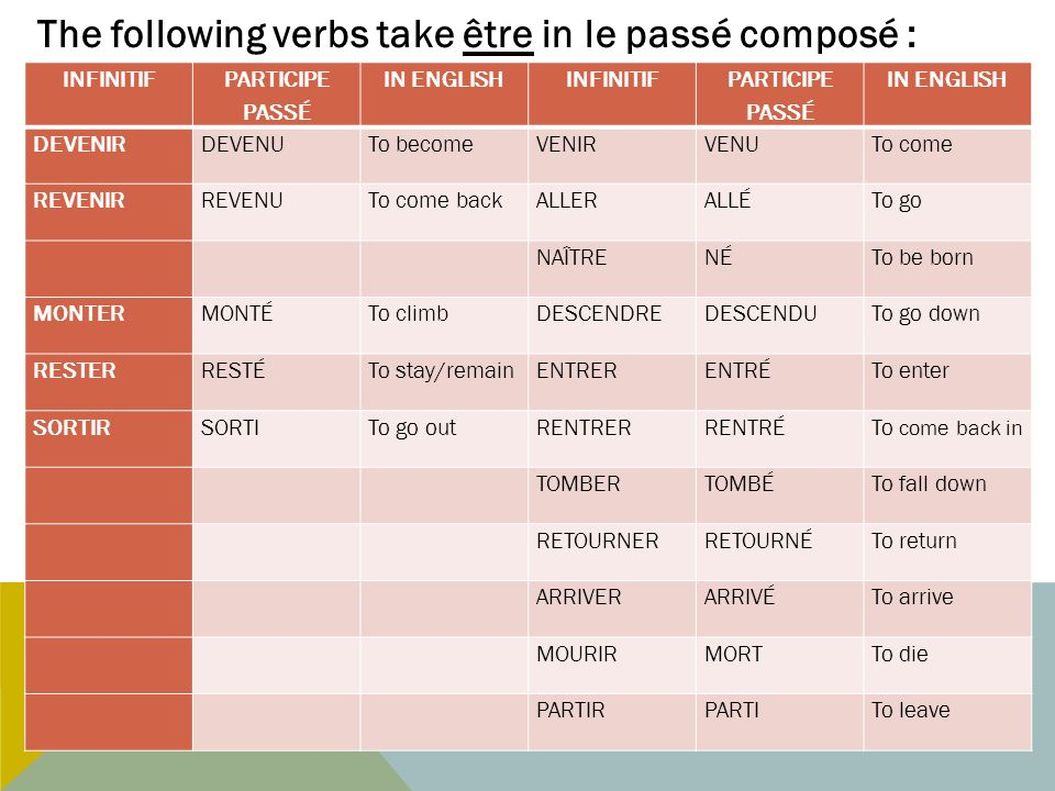 INFINITIF PARTICIPE PASSÉ IN ENGLISHINFINITIF PARTICIPE PASSÉ IN ENGLISH DEVENIRDEVENUTo becomeVENIRVENUTo come REVENIRREVENUTo come backALLERALLÉTo g