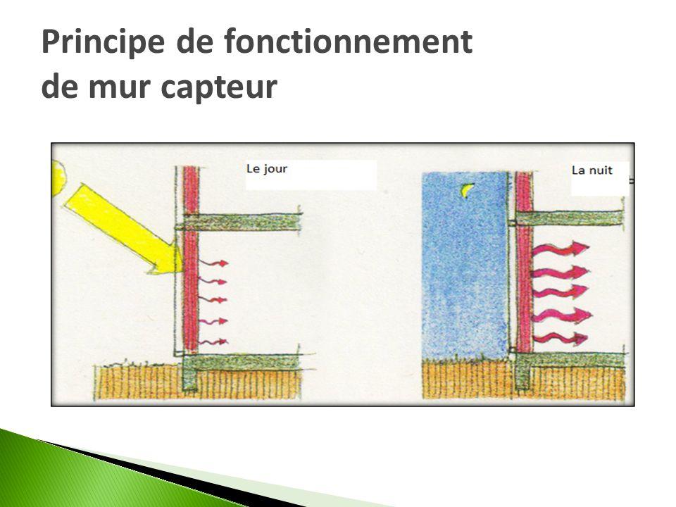 Principe de fonctionnement de mur capteur