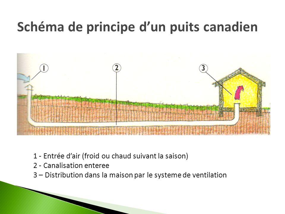 Schéma de principe dun puits canadien 1 - Entrée dair (froid ou chaud suivant la saison) 2 - Canalisation enteree 3 – Distribution dans la maison par