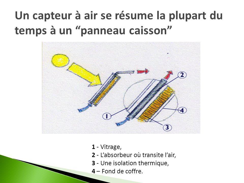 Un capteur à air se résume la plupart du temps à un panneau caisson 1 - Vitrage, 2 - Labsorbeur où transite lair, 3 - Une isolation thermique, 4 – Fon
