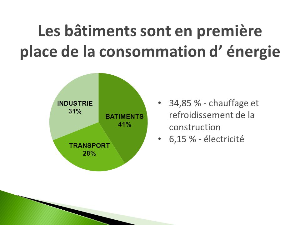 Les bâtiments sont en première place de la consommation d énergie 34,85 % - chauffage et refroidissement de la construction 6,15 % - électricité