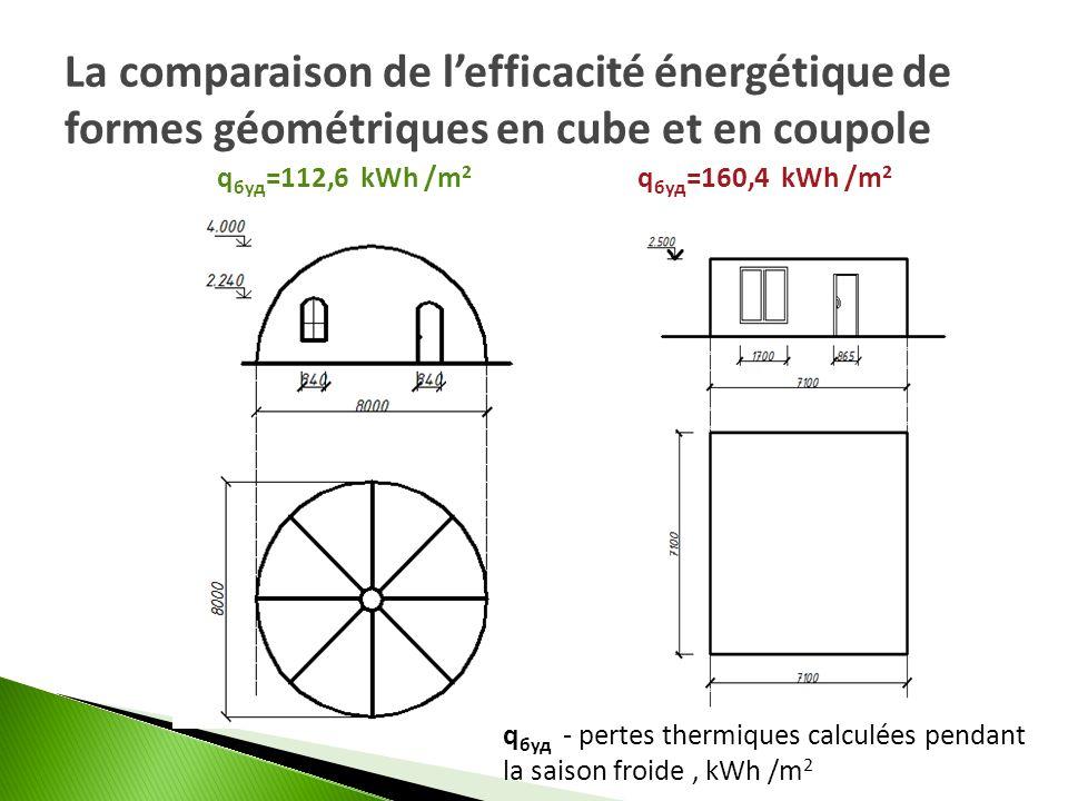 La comparaison de lefficacité énergétique de formes géométriques en cube et en coupole q буд =112,6 kWh /m 2 q буд =160,4 kWh /m 2 q буд - pertes ther