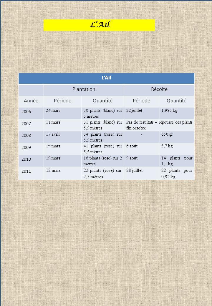 Léchalote de type « Longor » PlantationRécolte AnnéePériodeQuantitéPériodeQuantité 200516 mars11 bulbes / 3mètres Fin juillet2,45 kg 200624 mars23 plants / 8 mètres Fin juillet2,25 kg 200728 mars30 plants / 11 mètres Début août4,7 kg 200829 mars34 bulbes / 11 mètres Début août6,5 kg 200914 mars30 plants / 8 mètres Début août10,1 kg 201021 avril14 plants / 3 mètres Début août1,1 kg 201112 mars36 plants / 7,5 mètres Fin juillet6,7 kg LEchalote Je plante léchalote à la mi-mars après les fortes gelées, sur une butte pour réduire le risque de pourrissement en année très humide.