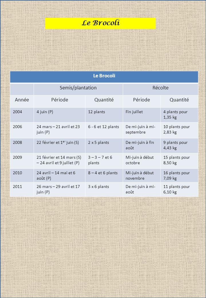 Le Brocoli Semis/plantationRécolte AnnéePériodeQuantitéPériodeQuantité 20044 juin (P)12 plantsFin juillet4 plants pour 1,35 kg 200624 mars – 21 avril et 23 juin (P) 6 - 6 et 12 plantsDe mi-juin à mi- septembre 10 plants pour 2,83 kg 200822 février et 1 er juin (S)2 x 5 plantsDe mi-juin à fin août 9 plants pour 4,43 kg 200921 février et 14 mars (S) – 24 avril et 9 juillet (P) 3 – 3 – 7 et 6 plants Mi-juin à début octobre 15 plants pour 8,50 kg 201024 avril – 14 mai et 6 août (P) 8 – 4 et 6 plantsMi-juin à début novembre 16 plants pour 7,09 kg 201126 mars – 29 avril et 17 juin (P) 3 x 6 plantsDe mi-juin à mi- août 11 plants pour 6,10 kg