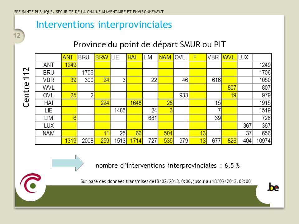 SPF SANTE PUBLIQUE, SECURITE DE LA CHAINE ALIMENTAIRE ET ENVIRONNEMENT 12 Interventions interprovinciales nombre dinterventions interprovinciales : 6,