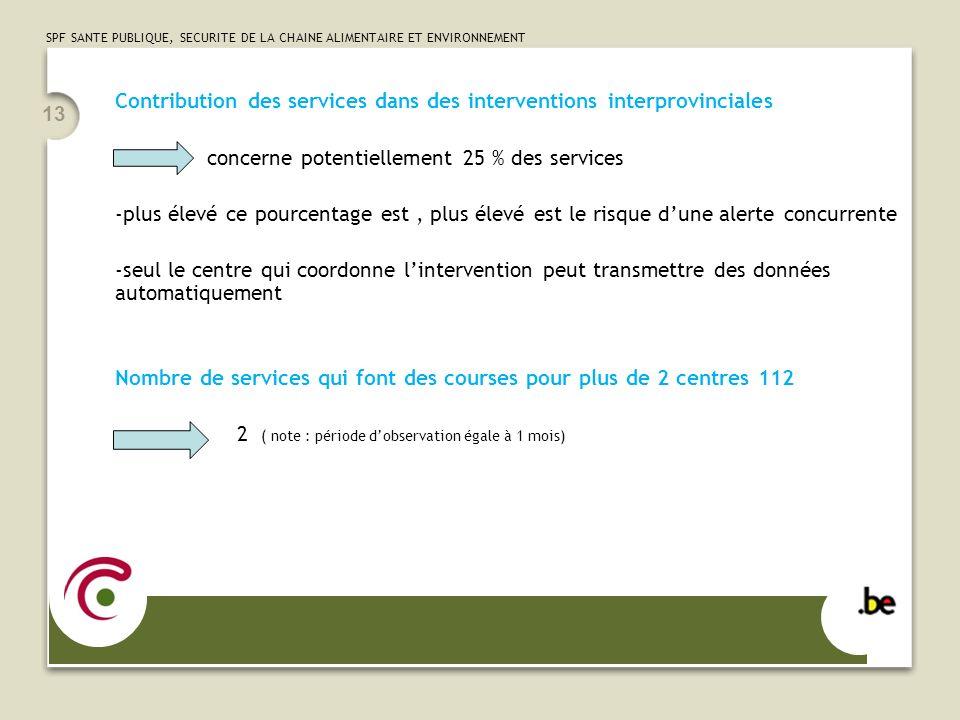 SPF SANTE PUBLIQUE, SECURITE DE LA CHAINE ALIMENTAIRE ET ENVIRONNEMENT 13 Contribution des services dans des interventions interprovinciales - concern