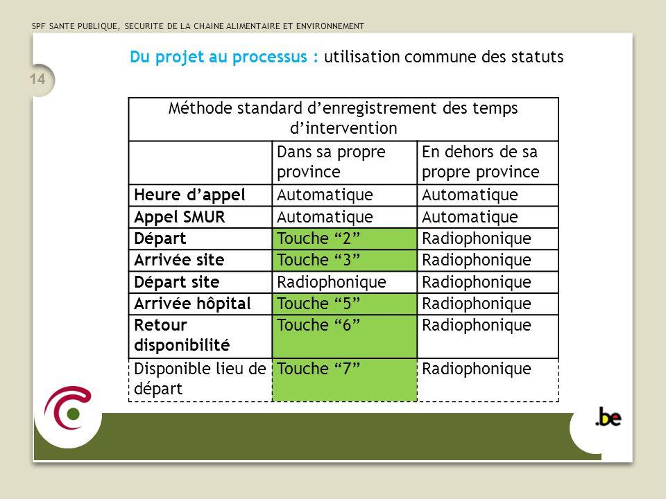 SPF SANTE PUBLIQUE, SECURITE DE LA CHAINE ALIMENTAIRE ET ENVIRONNEMENT 14 Du projet au processus : utilisation commune des statuts Méthode standard de