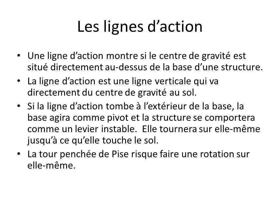 Les lignes daction Une ligne daction montre si le centre de gravité est situé directement au-dessus de la base dune structure.
