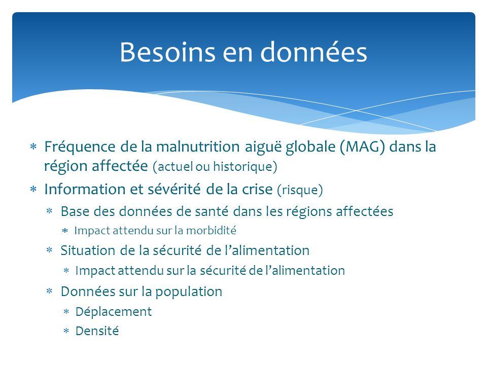 Fréquence de la malnutrition aiguë globale (MAG) dans la région affectée (actuel ou historique) Information et sévérité de la crise (risque) Base des
