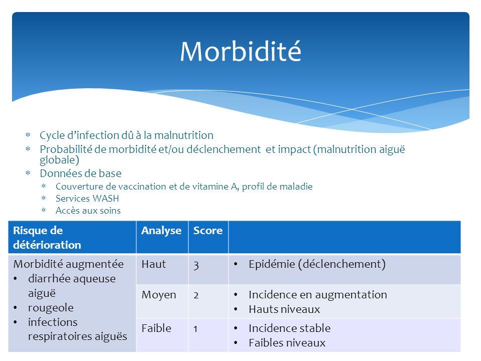 Cycle dinfection dû à la malnutrition Probabilité de morbidité et/ou déclenchement et impact (malnutrition aiguë globale) Données de base Couverture d