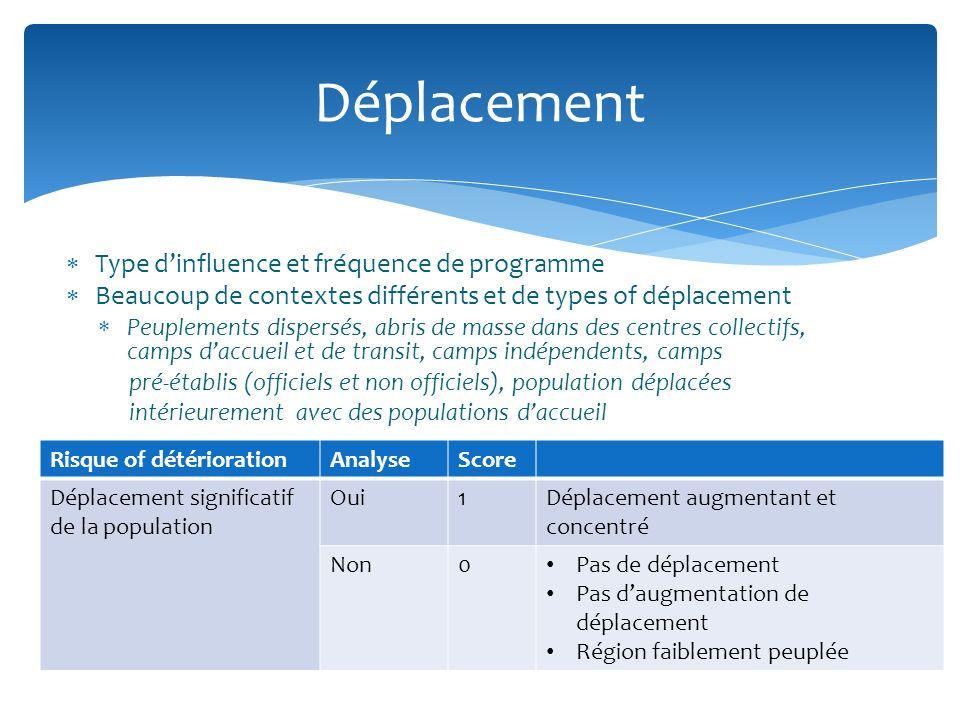 Type dinfluence et fréquence de programme Beaucoup de contextes différents et de types of déplacement Peuplements dispersés, abris de masse dans des c