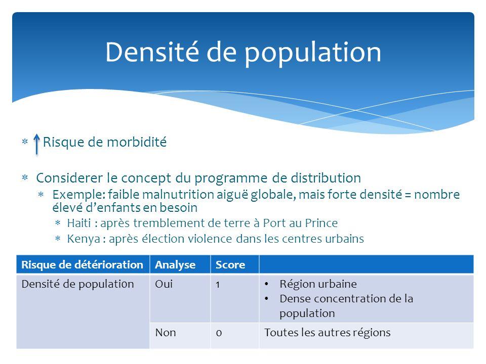 Risque de morbidité Considerer le concept du programme de distribution Exemple: faible malnutrition aiguë globale, mais forte densité = nombre élevé denfants en besoin Haiti : après tremblement de terre à Port au Prince Kenya : après élection violence dans les centres urbains Densité de population Risque de détériorationAnalyseScore Densité de populati0nOui1 Région urbaine Dense concentration de la population Non0Toutes les autres régions