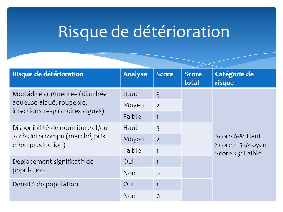 Risque de détériorationAnalyseScoreScore total Catégorie de risque Morbidité augmentée (diarrhée aqueuse aiguë, rougeole, infections respiratoires aig