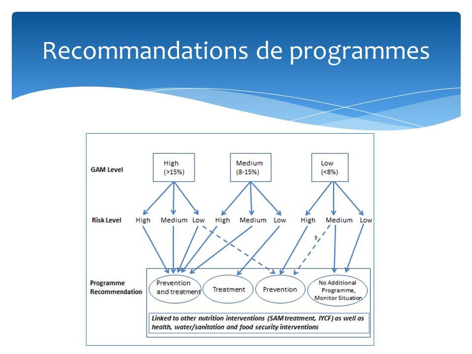 Recommandations de programmes