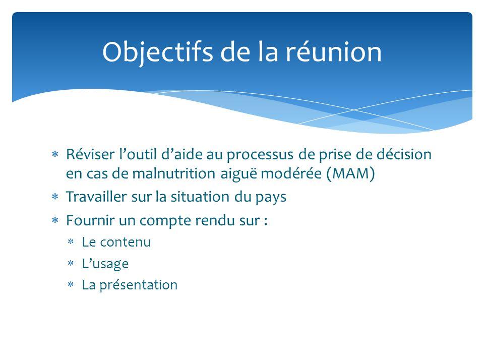 Historique Révision des programmes dalimentation complémentaire (2007) Consultations OMS MMI (2008) et MMII (2010) Besoins alimentaires Programme dapproche afin de gérer la MAM Révision NUGAG (OMS) sur la MAM Orientation limitée des programmes Différentes approches Augmentation des produits disponibles pour les programmes Malnutrition aiguë modérée (MAM) CONFUSION!!!