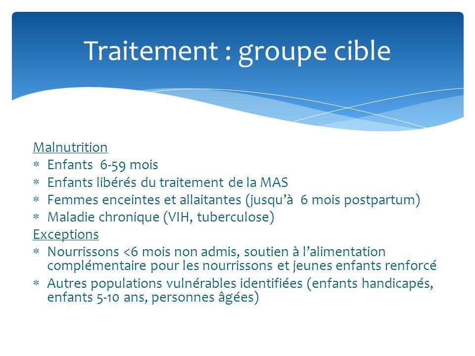 Malnutrition Enfants 6-59 mois Enfants libérés du traitement de la MAS Femmes enceintes et allaitantes (jusquà 6 mois postpartum) Maladie chronique (V