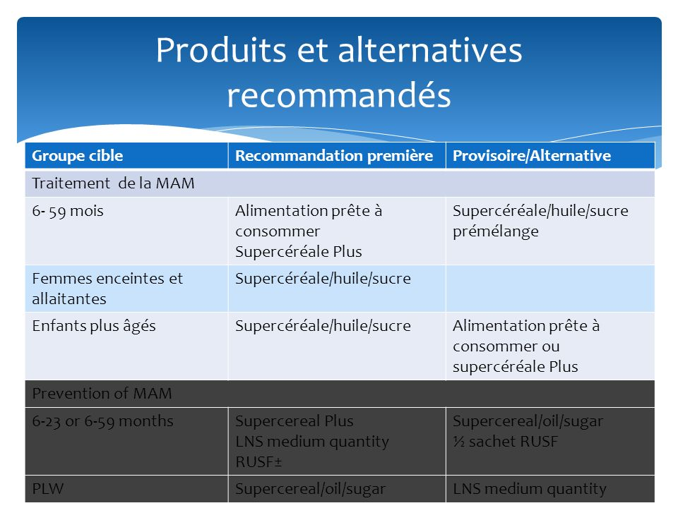 Groupe cibleRecommandation premièreProvisoire/Alternative Traitement de la MAM 6- 59 moisAlimentation prête à consommer Supercéréale Plus Supercéréale