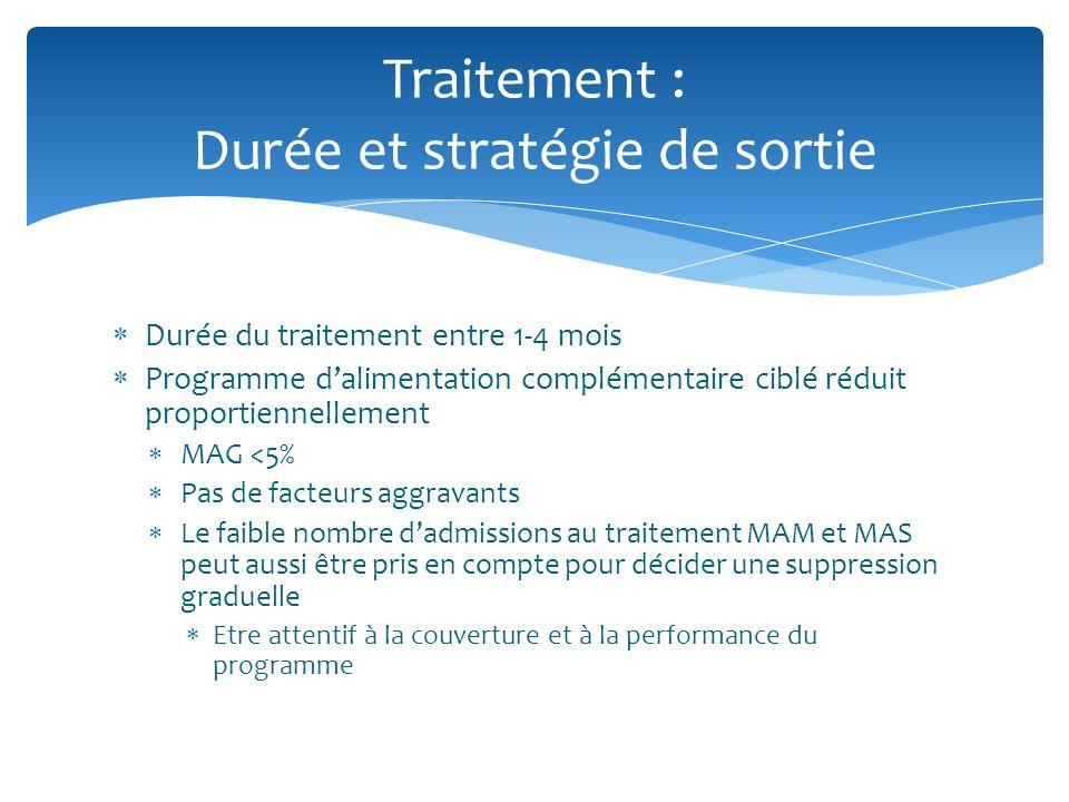 Durée du traitement entre 1-4 mois Programme dalimentation complémentaire ciblé réduit proportiennellement MAG <5% Pas de facteurs aggravants Le faibl