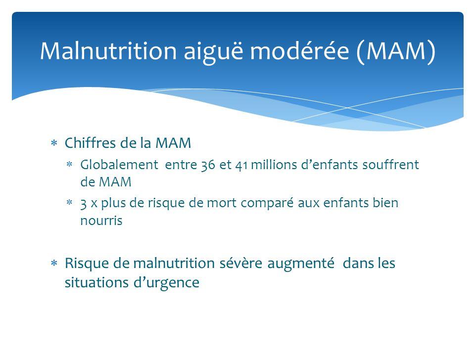 Chiffres de la MAM Globalement entre 36 et 41 millions denfants souffrent de MAM 3 x plus de risque de mort comparé aux enfants bien nourris Risque de malnutrition sévère augmenté dans les situations durgence Malnutrition aiguë modérée (MAM)