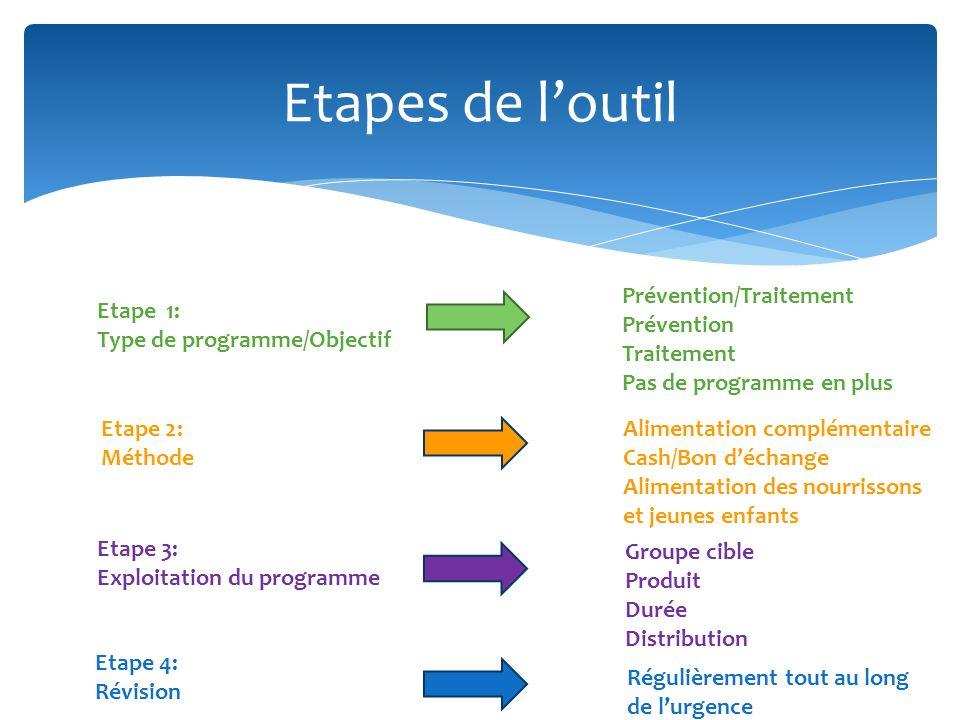Etapes de loutil Etape 1: Type de programme/Objectif Etape 2: Méthode Etape 3: Exploitation du programme Etape 4: Révision Prévention/Traitement Préve
