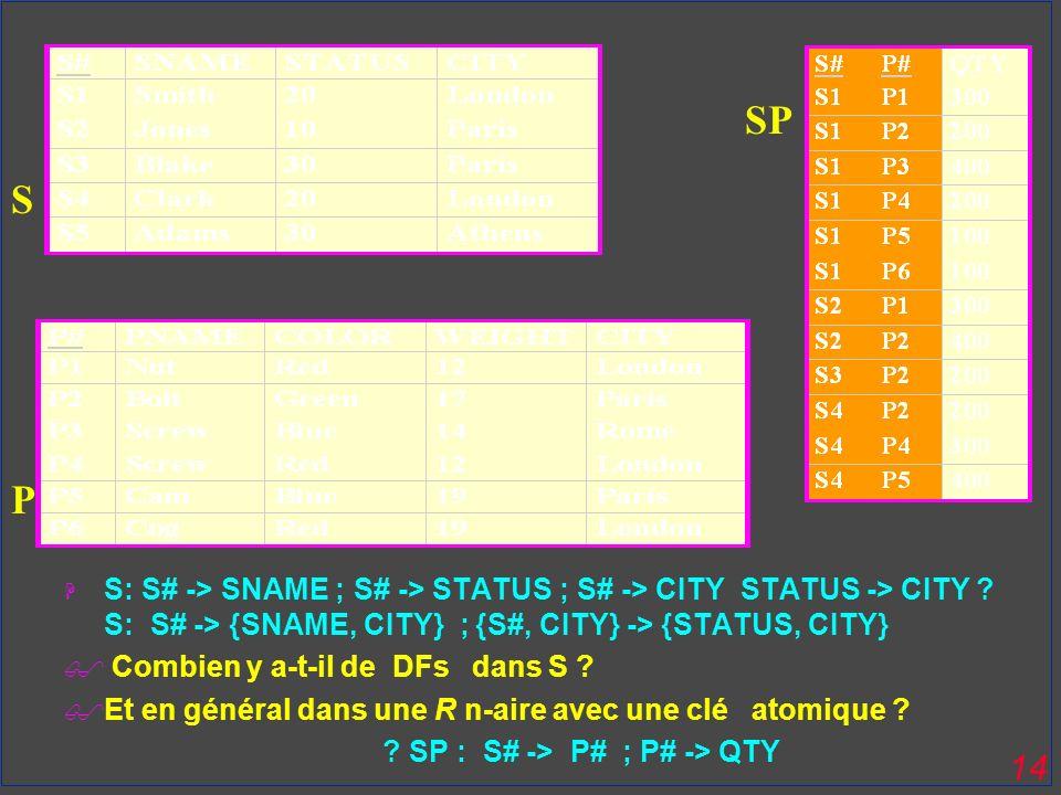 14 H S: S# -> SNAME ; S# -> STATUS ; S# -> CITY STATUS -> CITY ? S: S# -> {SNAME, CITY} ; {S#, CITY} -> {STATUS, CITY} Combien y a-t-il de DFs dans S