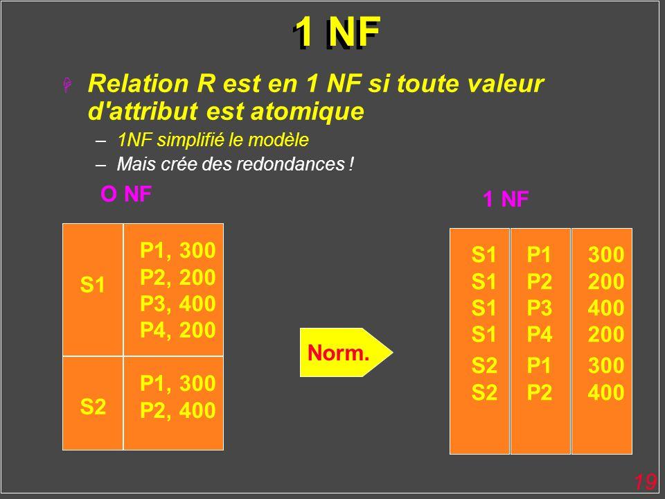 19 1 NF H Relation R est en 1 NF si toute valeur d'attribut est atomique –1NF simplifié le modèle –Mais crée des redondances ! P1, 300 P2, 200 P3, 400