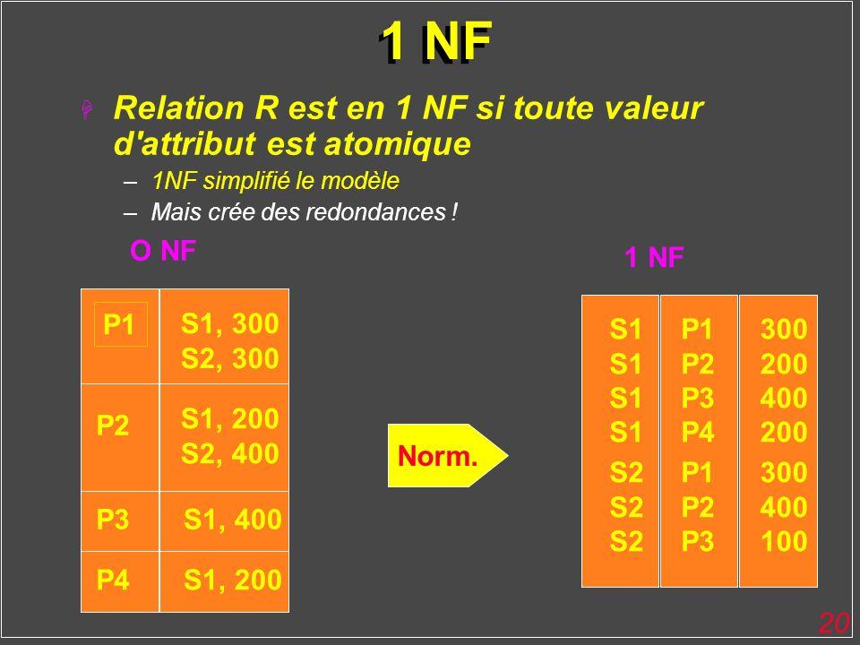 20 1 NF H Relation R est en 1 NF si toute valeur d'attribut est atomique –1NF simplifié le modèle –Mais crée des redondances ! S1, 300 S2, 300 P2 S1,