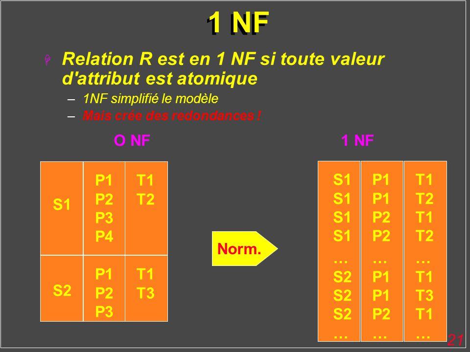 21 1 NF H Relation R est en 1 NF si toute valeur d'attribut est atomique –1NF simplifié le modèle –Mais crée des redondances ! P1 P2 P3 P4 S1 S2 P1 P2