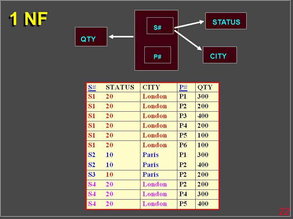22 QTY S# P# STATUS CITY 1 NF