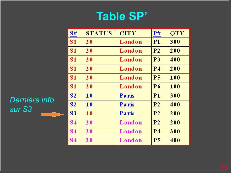 24 Table SP Dernière info sur S3