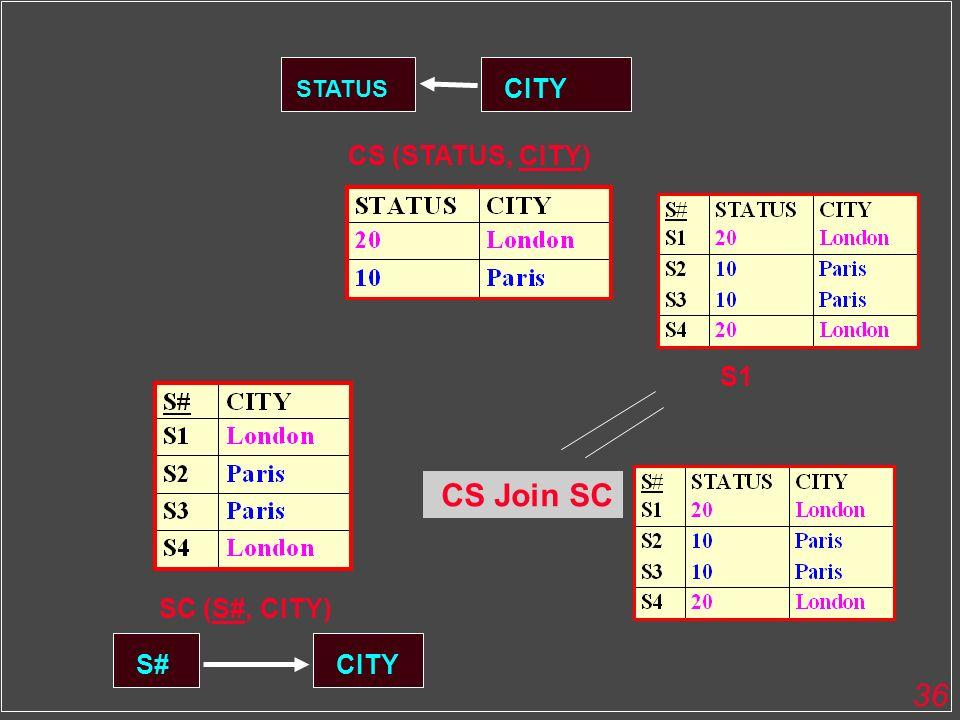 36 CITY STATUS CS (STATUS, CITY) S#CITY SC (S#, CITY) CS Join SC S1