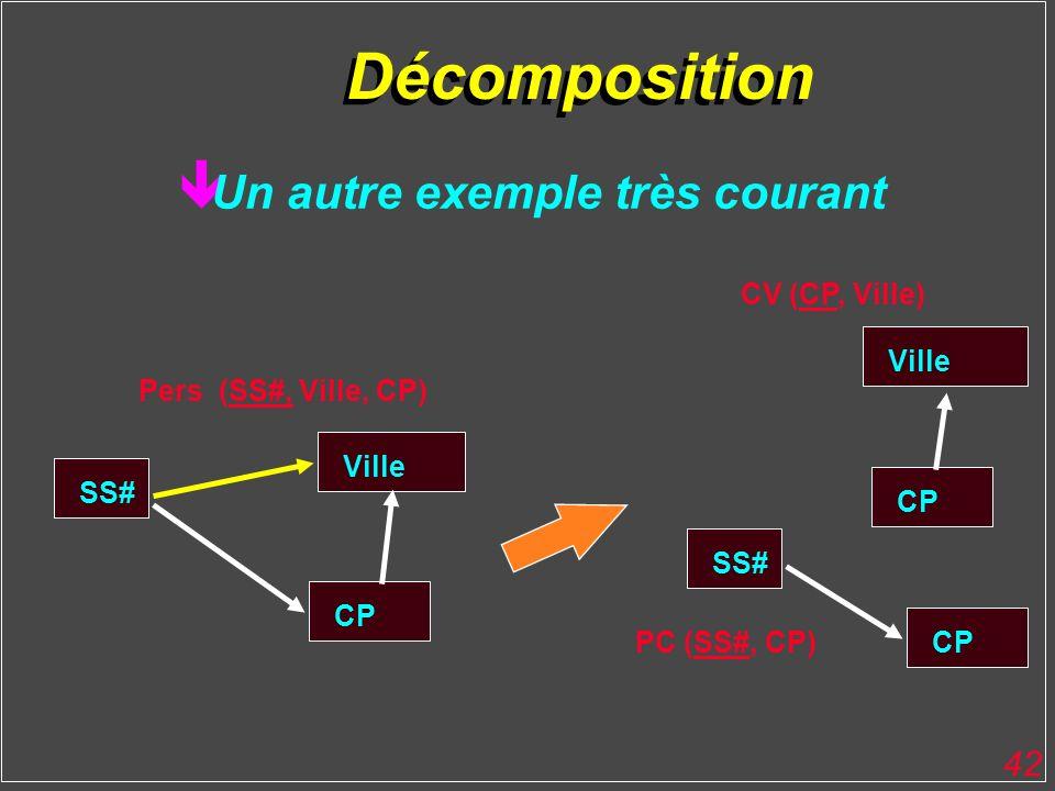 42 Décomposition Un autre exemple très courant SS# CP PC (SS#, CP) Ville CP CV (CP, Ville) SS# Ville CP Pers (SS#, Ville, CP)