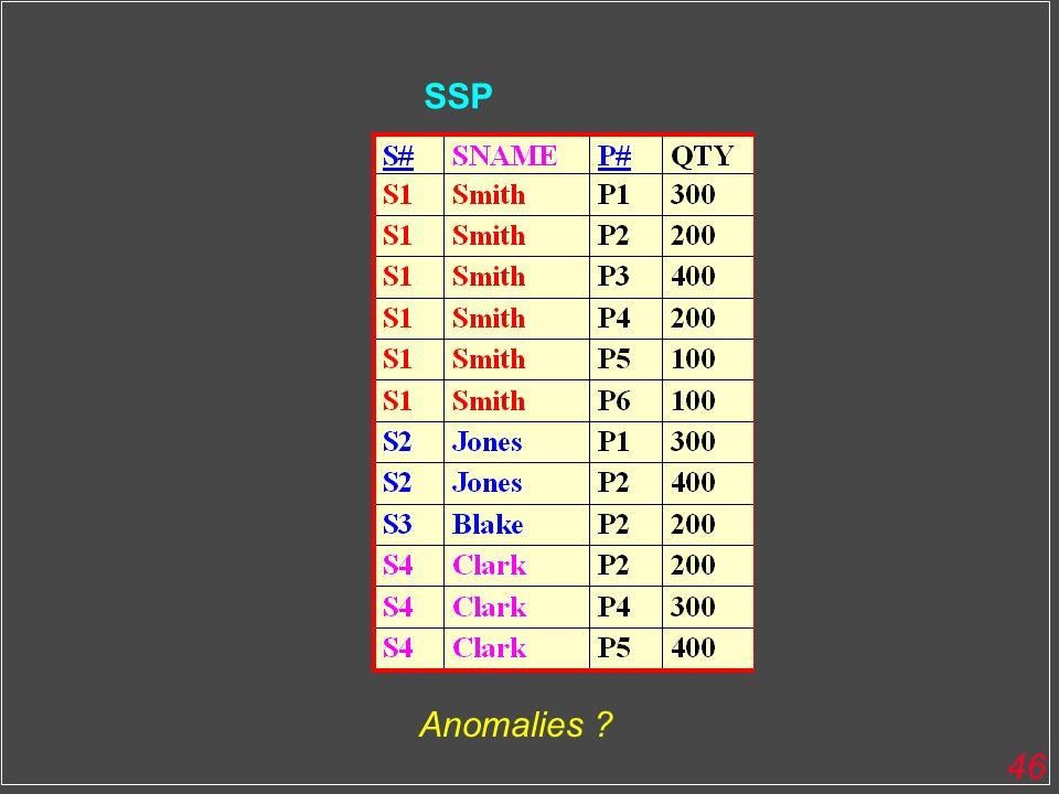 46 SSP Anomalies ?